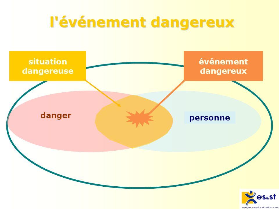 Définition : Evénement capable de provoquer un dommage (accident ou atteinte à la santé).