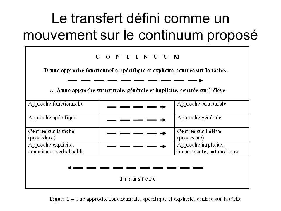 Le transfert défini comme un mouvement sur le continuum proposé