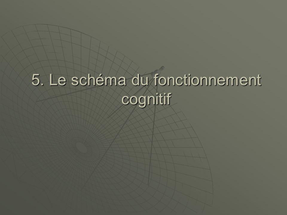 5. Le schéma du fonctionnement cognitif