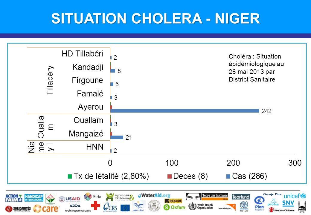 Groupe Pivot ADDA SITUATION CHOLERA - NIGER Choléra : Situation épidémiologique au 28 mai 2013 par District Sanitaire