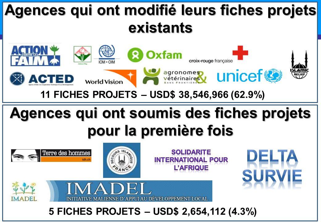 Agences qui ont modifié leurs fiches projets existants 5 FICHES PROJETS – USD$ 2,654,112 (4.3%) Agences qui ont soumis des fiches projets pour la prem