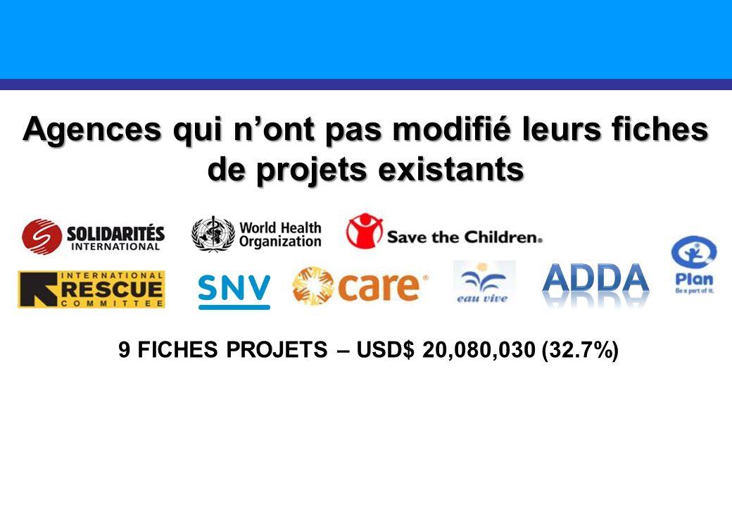 Agences qui nont pas modifié leurs fiches de projets existants 9 FICHES PROJETS – USD$ 20,080,030 (32.7%)