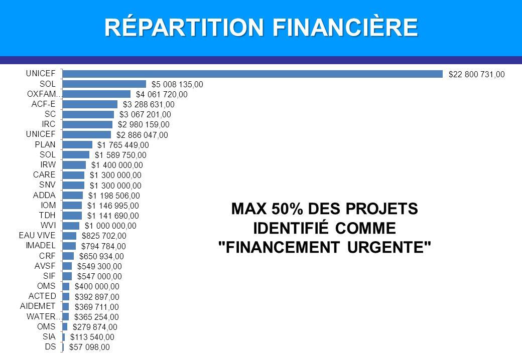 RÉPARTITION FINANCIÈRE MAX 50% DES PROJETS IDENTIFIÉ COMME