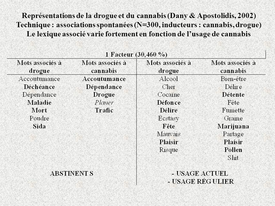 Représentations de la drogue et du cannabis (Dany & Apostolidis, 2002) Technique : associations spontanées (N=300, inducteurs : cannabis, drogue) Le lexique associé varie fortement en fonction de lusage de cannabis