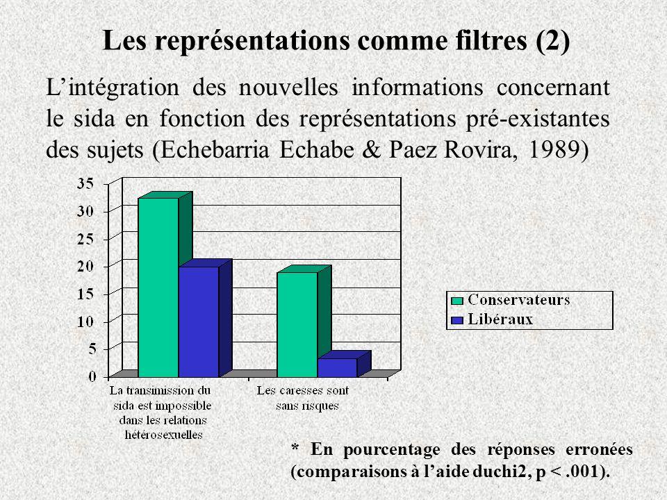 Les représentations comme filtres (2) Lintégration des nouvelles informations concernant le sida en fonction des représentations pré-existantes des sujets (Echebarria Echabe & Paez Rovira, 1989) * En pourcentage des réponses erronées (comparaisons à laide duchi2, p <.001).