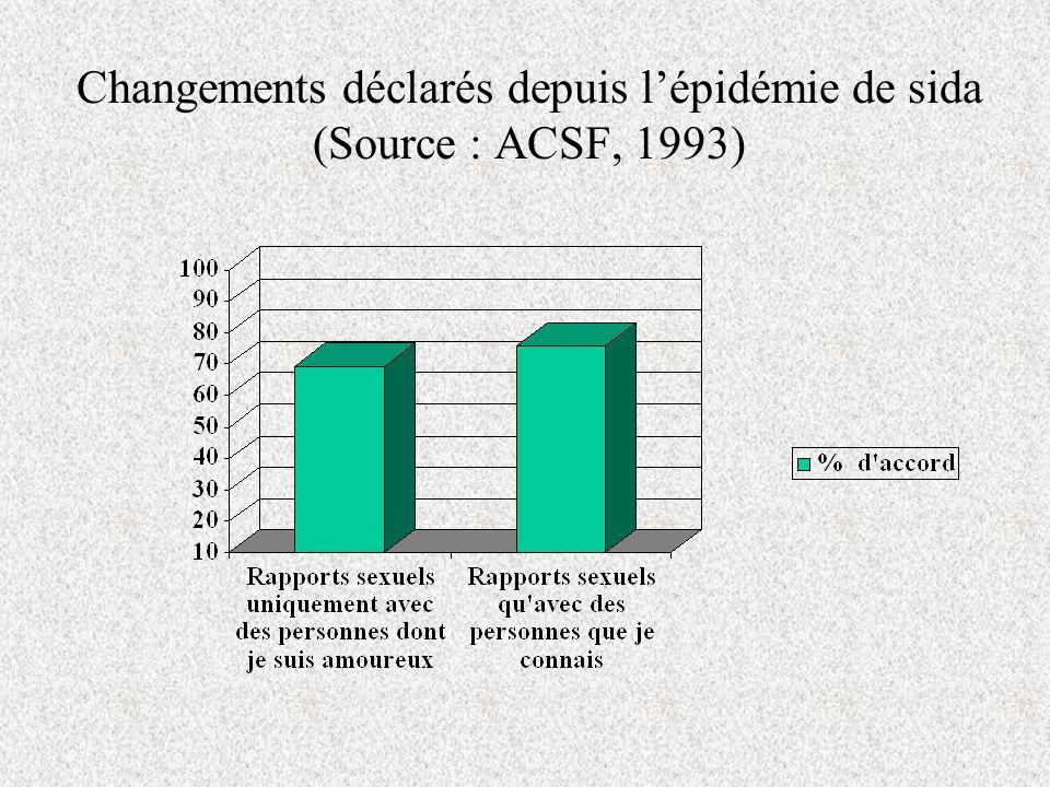 Changements déclarés depuis lépidémie de sida (Source : ACSF, 1993)