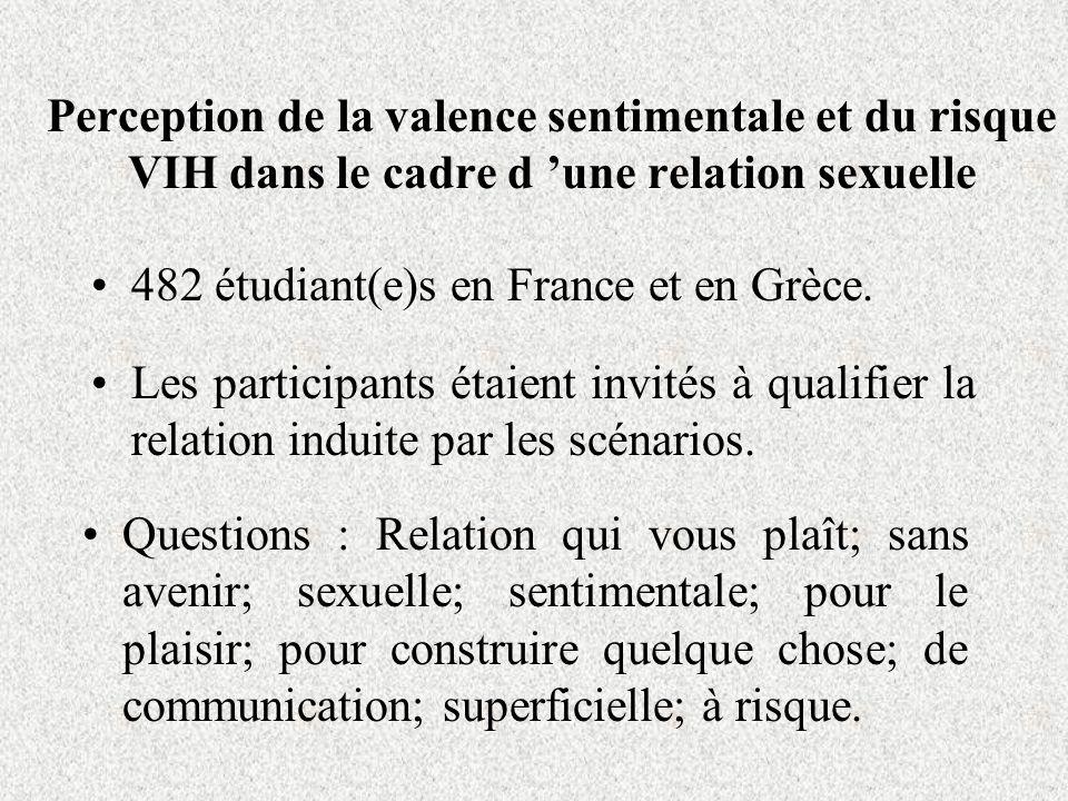 Perception de la valence sentimentale et du risque VIH dans le cadre d une relation sexuelle 482 étudiant(e)s en France et en Grèce.