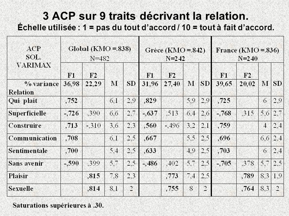 3 ACP sur 9 traits décrivant la relation.