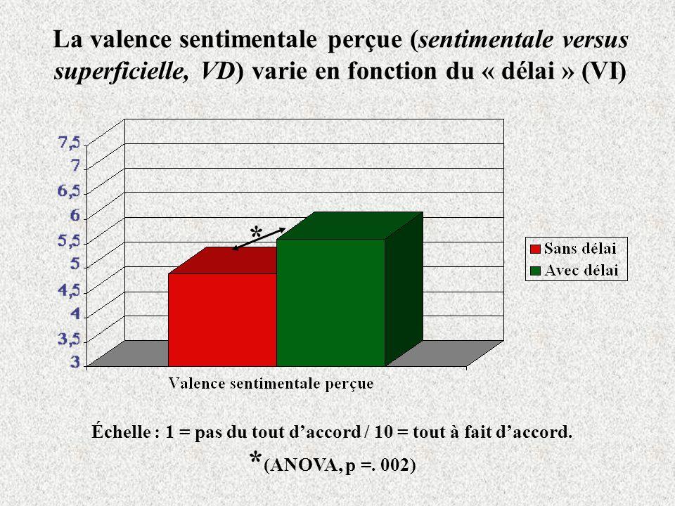 La valence sentimentale perçue (sentimentale versus superficielle, VD) varie en fonction du « délai » (VI) Échelle : 1 = pas du tout daccord / 10 = tout à fait daccord.