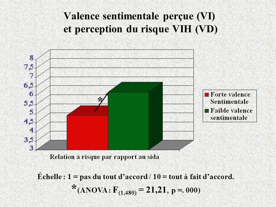 Valence sentimentale perçue (VI) et perception du risque VIH (VD) Échelle : 1 = pas du tout daccord / 10 = tout à fait daccord.