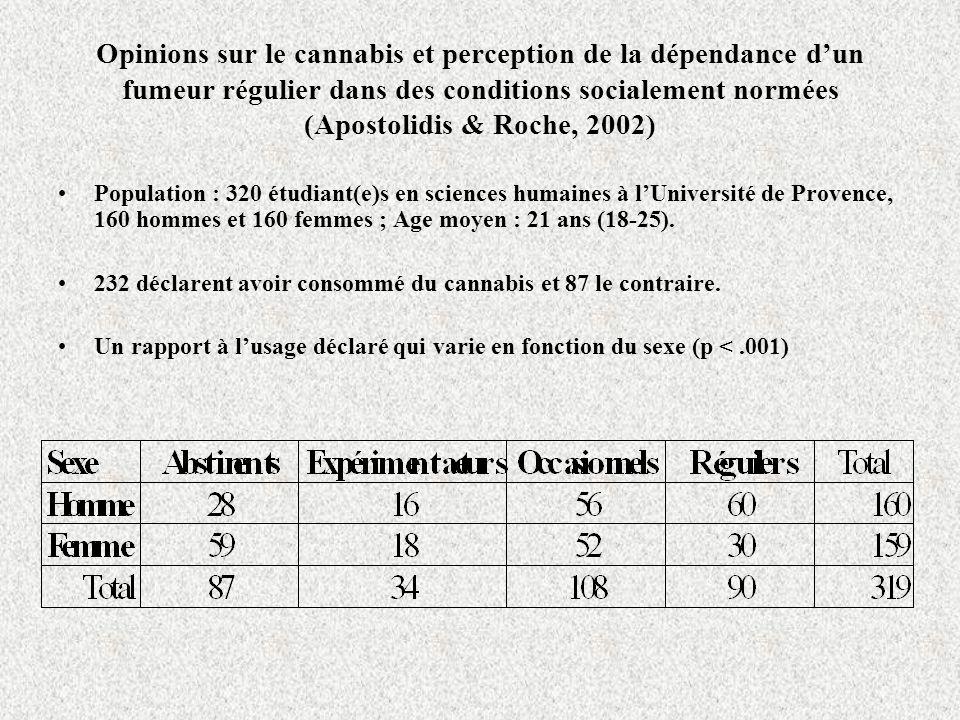 Opinions sur le cannabis et perception de la dépendance dun fumeur régulier dans des conditions socialement normées (Apostolidis & Roche, 2002) Population : 320 étudiant(e)s en sciences humaines à lUniversité de Provence, 160 hommes et 160 femmes ; Age moyen : 21 ans (18-25).