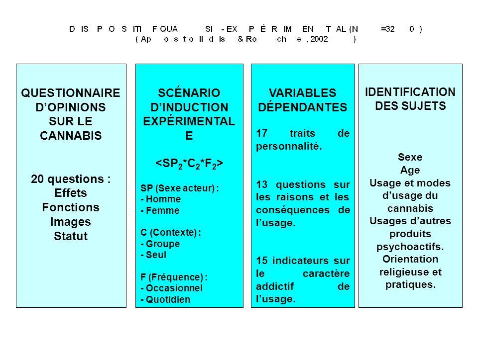 QUESTIONNAIRE DOPINIONS SUR LE CANNABIS 20 questions : Effets Fonctions Images Statut VARIABLES DÉPENDANTES 17 traits de personnalité.