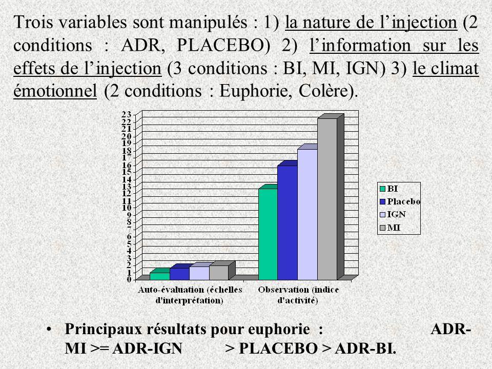 Trois variables sont manipulés : 1) la nature de linjection (2 conditions : ADR, PLACEBO) 2) linformation sur les effets de linjection (3 conditions : BI, MI, IGN) 3) le climat émotionnel (2 conditions : Euphorie, Colère).