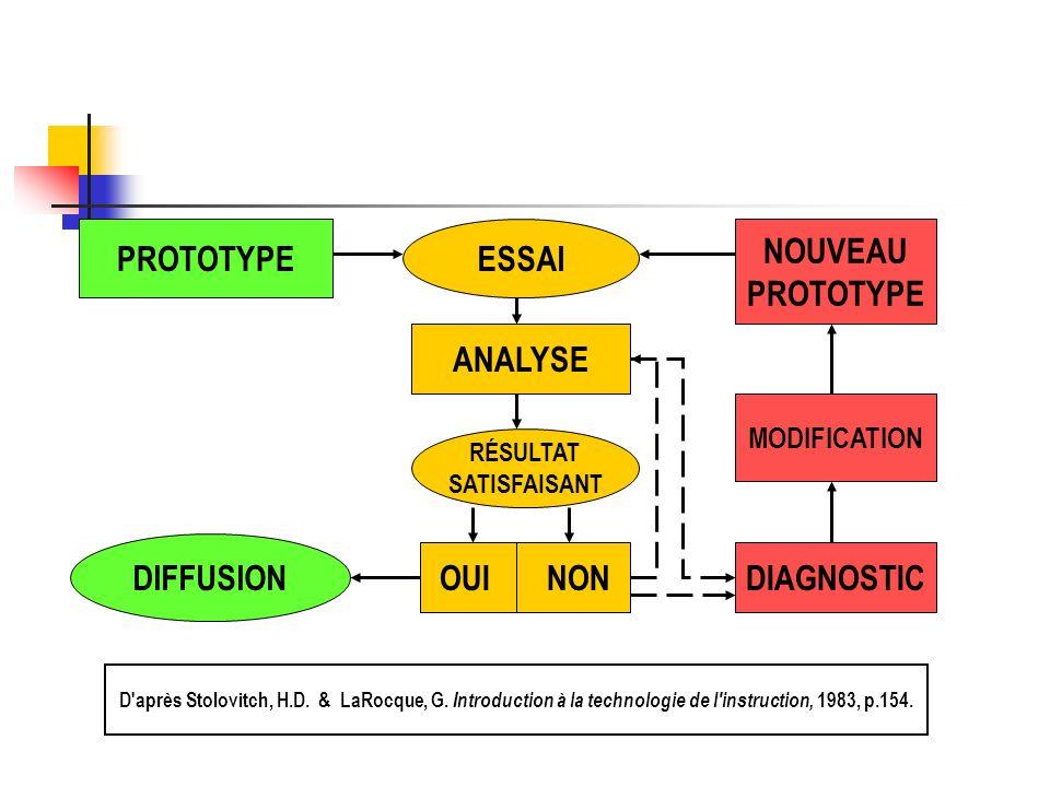 MODIFICATION DIAGNOSTIC DIFFUSION RÉSULTAT SATISFAISANT ESSAIPROTOTYPE NOUVEAU PROTOTYPE OUI NON ANALYSE D'après Stolovitch, H.D. & LaRocque, G. Intro