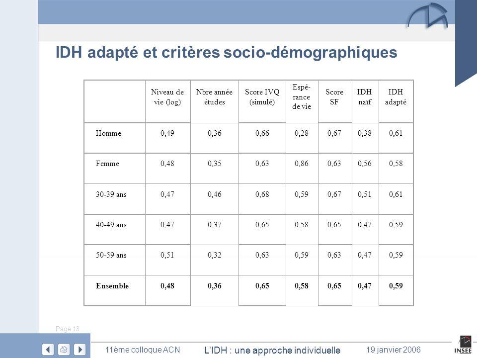 Page 13 LIDH : une approche individuelle 11ème colloque ACN19 janvier 2006 IDH adapté et critères socio-démographiques Niveau de vie (log) Nbre année
