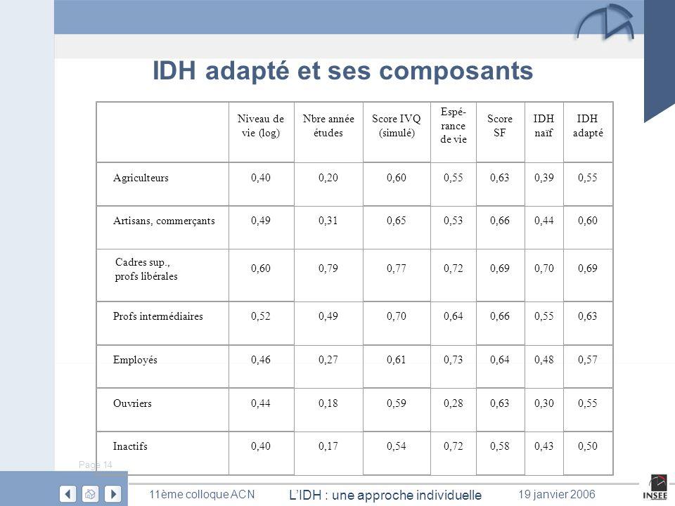 Page 14 LIDH : une approche individuelle 11ème colloque ACN19 janvier 2006 IDH adapté et ses composants Niveau de vie (log) Nbre année études Score IV