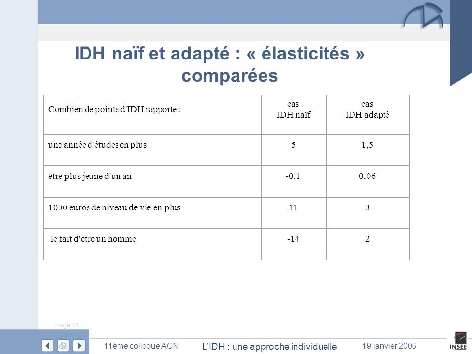 Page 16 LIDH : une approche individuelle 11ème colloque ACN19 janvier 2006 IDH naïf et adapté : « élasticités » comparées Combien de points d'IDH rapp