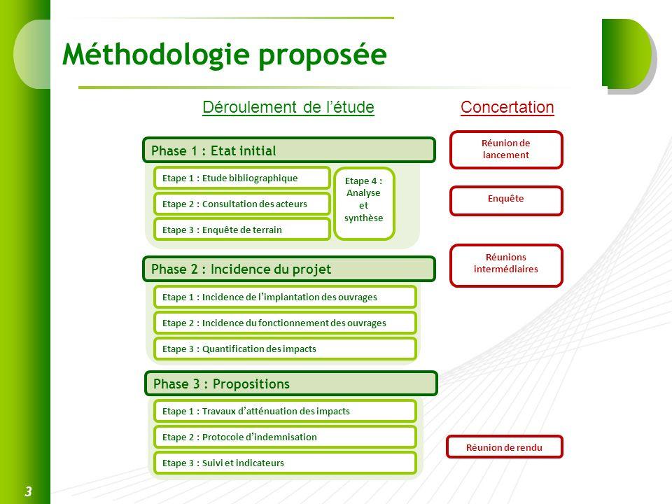 Méthodologie proposée 3 Phase 1 : Etat initial Phase 2 : Incidence du projet Etape 1 : Etude bibliographique Etape 2 : Consultation des acteurs Etape