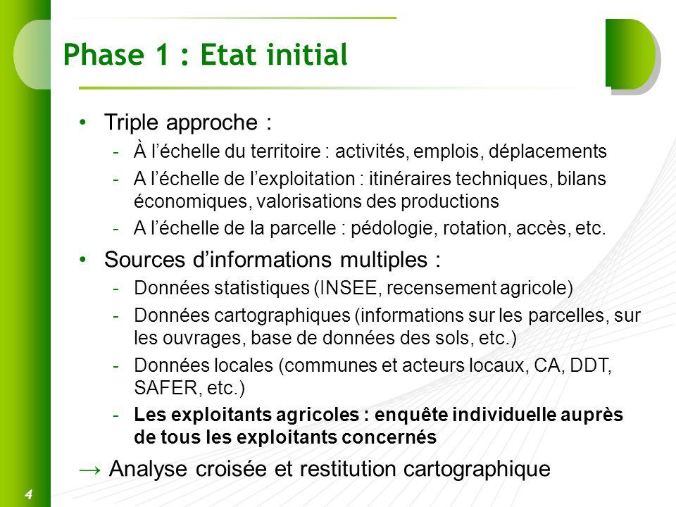 Phase 1 : Etat initial Triple approche : -À léchelle du territoire : activités, emplois, déplacements -A léchelle de lexploitation : itinéraires techn