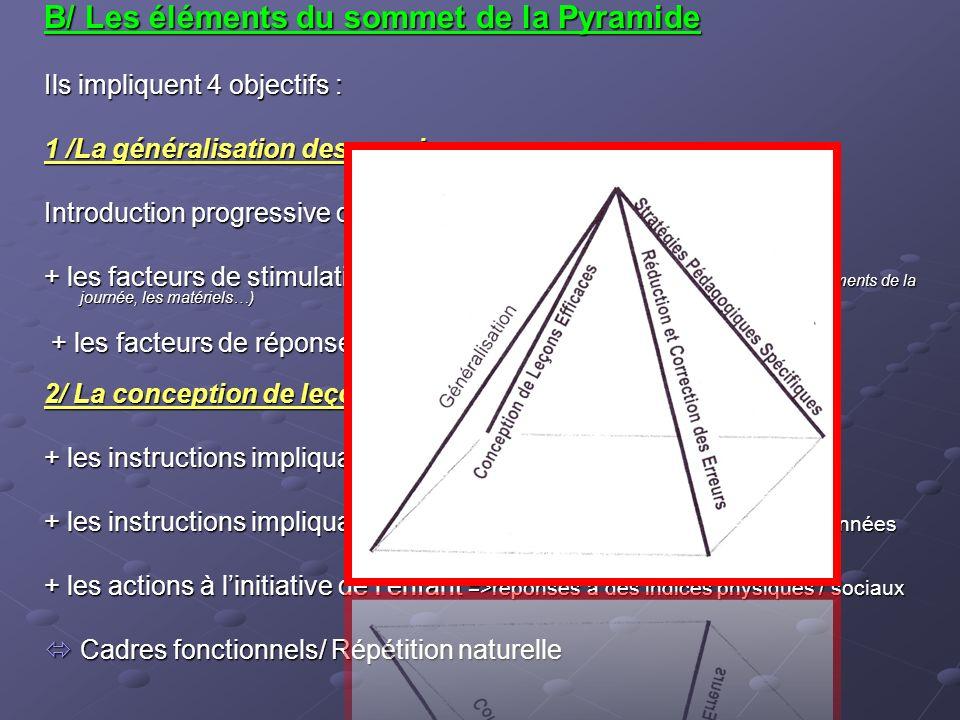 Refus/Acceptation dune offre +Au début de la phase III.
