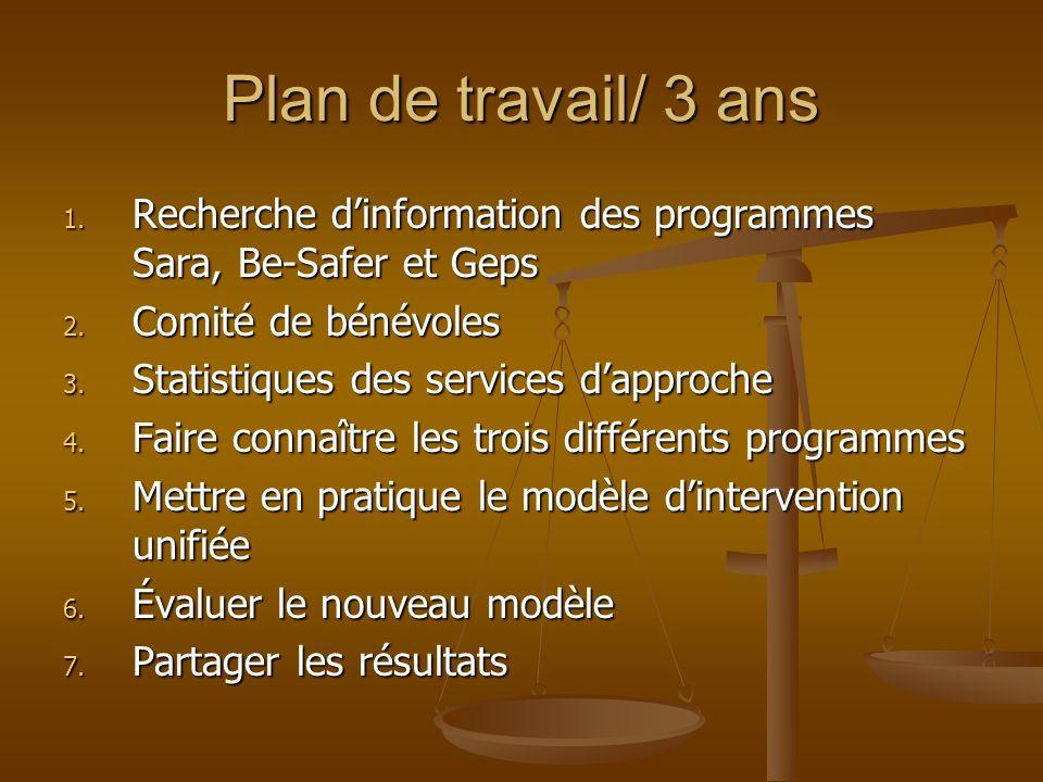 Plan de travail/ 3 ans 1. Recherche dinformation des programmes Sara, Be-Safer et Geps 2.