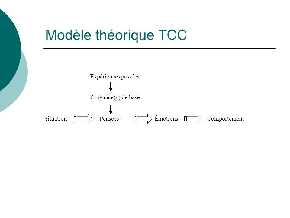 Modèle théorique TCC Expériences passées Croyance(s) de base Situation Pensées Émotions Comportement