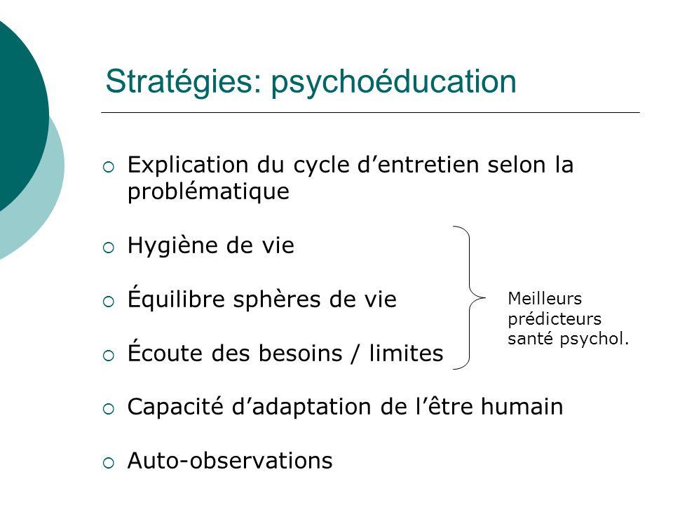 Stratégies: psychoéducation Explication du cycle dentretien selon la problématique Hygiène de vie Équilibre sphères de vie Écoute des besoins / limite