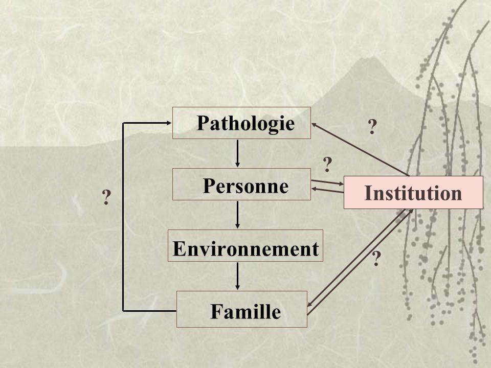 Pathologie Personne Environnement Famille Institution ? ? ? ?