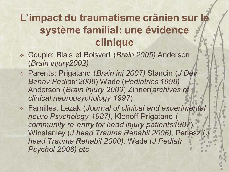 Limpact du traumatisme crânien sur le système familial: une évidence clinique Couple: Blais et Boisvert (Brain 2005) Anderson (Brain injury2002) Parents: Prigatano (Brain inj 2007) Stancin (J Dev Behav Pediatr 2008) Wade (Pediatrics 1998) Anderson (Brain Injury 2009) Zinner(archives of clinical neuropsychology 1997) Familles: Lezak (Journal of clinical and experimental neuro Psychology 1987), Klonoff Prigatano ( community re-entry for head injury patients1987), Winstanley (J head Trauma Rehabil 2006), Perlesz (J head Trauma Rehabil 2000), Wade (J Pediatr Psychol 2006) etc