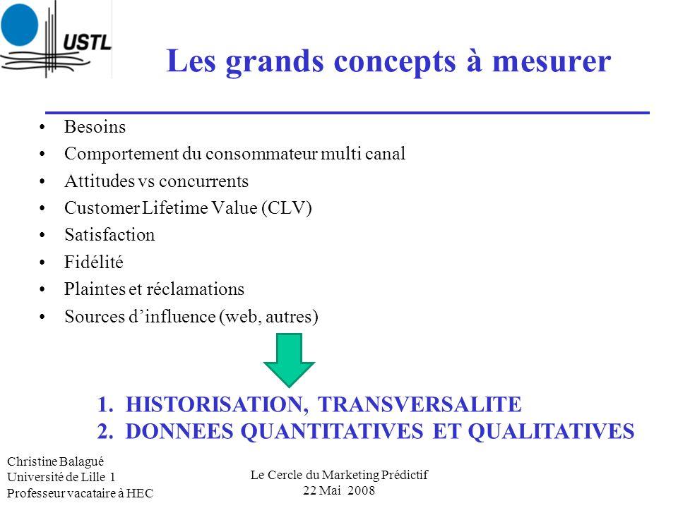 Les grands concepts à mesurer Besoins Comportement du consommateur multi canal Attitudes vs concurrents Customer Lifetime Value (CLV) Satisfaction Fid