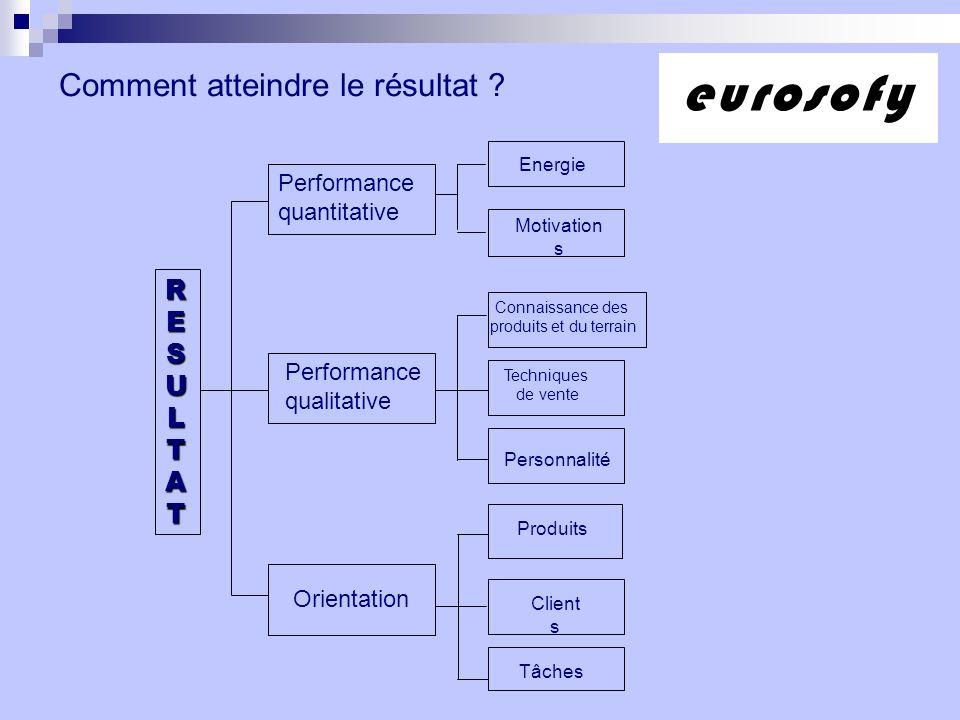 Comment atteindre le résultat ? Performance quantitative Performance qualitative Orientation Produits Client s TâchesEnergie Motivation s Techniques d