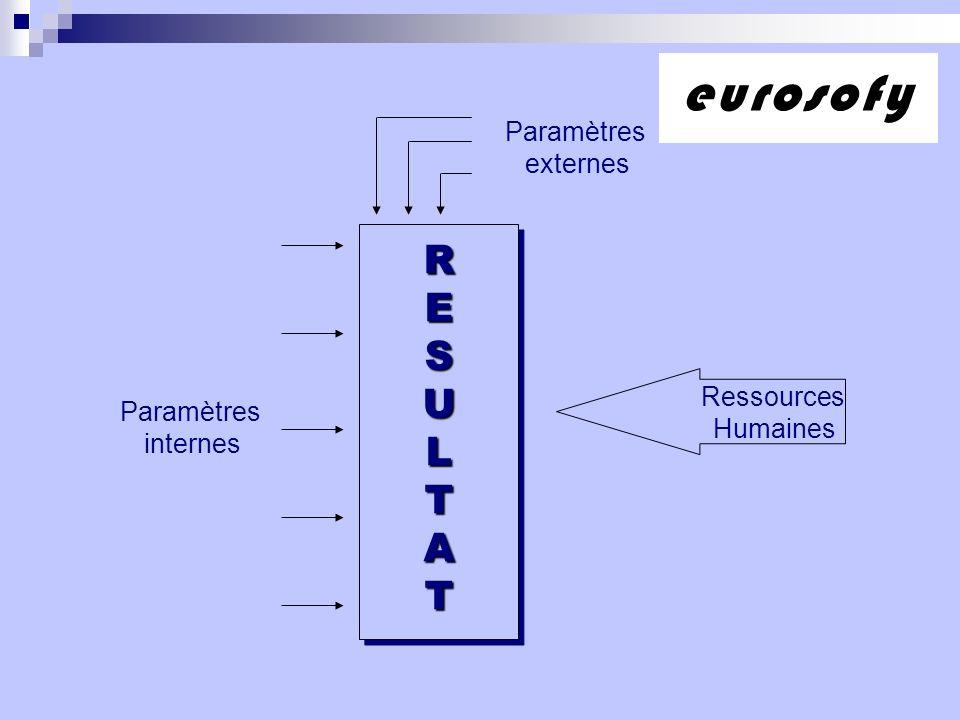 RESULTATRESULTAT Ressources Humaines Paramètres internes Paramètres externes eurosofy