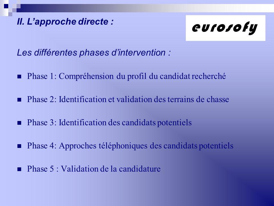Les différentes phases dintervention : Phase 1: Compréhension du profil du candidat recherché Phase 2: Identification et validation des terrains de ch