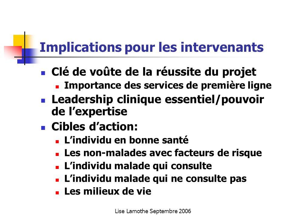 Lise Lamothe Septembre 2006 Implications pour les intervenants Clé de voûte de la réussite du projet Importance des services de première ligne Leaders