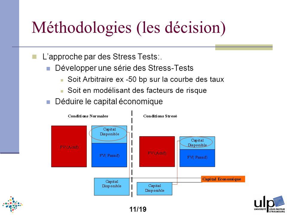 Méthodologies (les décision) Lapproche par des Stress Tests:. Développer une série des Stress-Tests Soit Arbitraire ex -50 bp sur la courbe des taux S