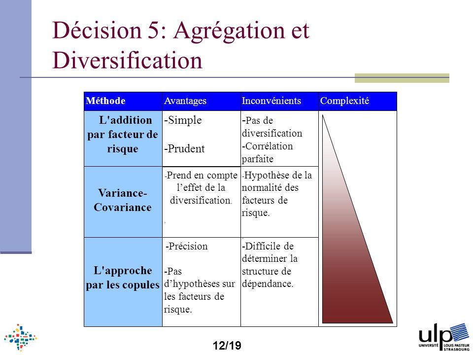 Décision 5: Agrégation et Diversification L'approche par les copules -Précision -Pas dhypothèses sur les facteurs de risque. -Difficile de déterminer