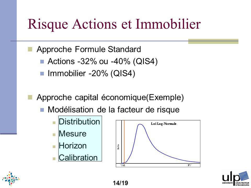 Risque Actions et Immobilier Approche Formule Standard Actions -32% ou -40% (QIS4) Immobilier -20% (QIS4) Approche capital économique(Exemple) Modélis