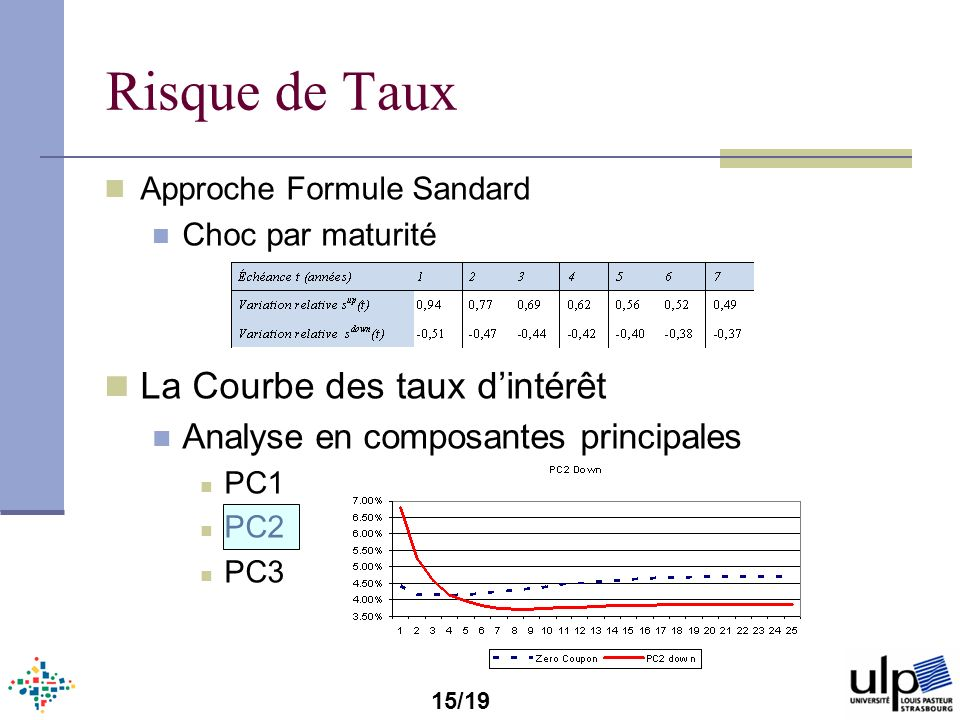 Risque de Taux Approche Formule Sandard Choc par maturité La Courbe des taux dintérêt Analyse en composantes principales PC1 PC2 PC3 15/19