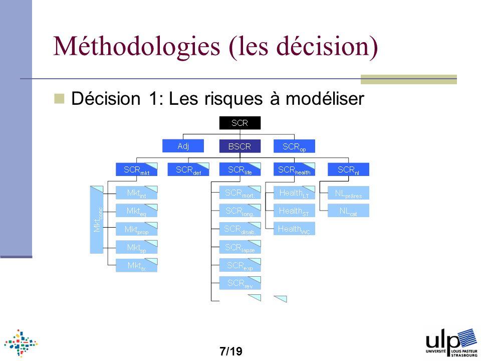 Risque de marché Approche 1: Modèle ECAP Stochastique Détermination de FP eco en t=0 Pas de notion de lhorizon Approche 2: Modèle Interne SII Stochastique Détermination de FP eco en t=1=H Approche Simulation dans Simulation 16/19