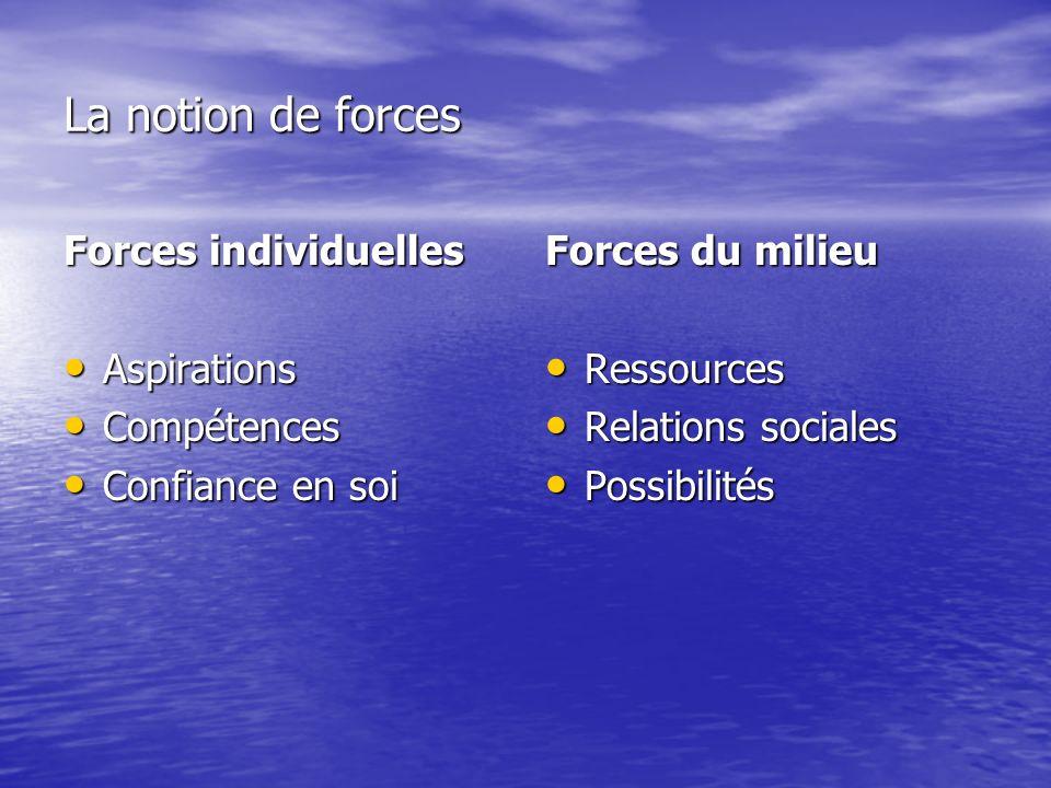 La notion de forces Forces individuelles Aspirations Aspirations Compétences Compétences Confiance en soi Confiance en soi Forces du milieu Ressources