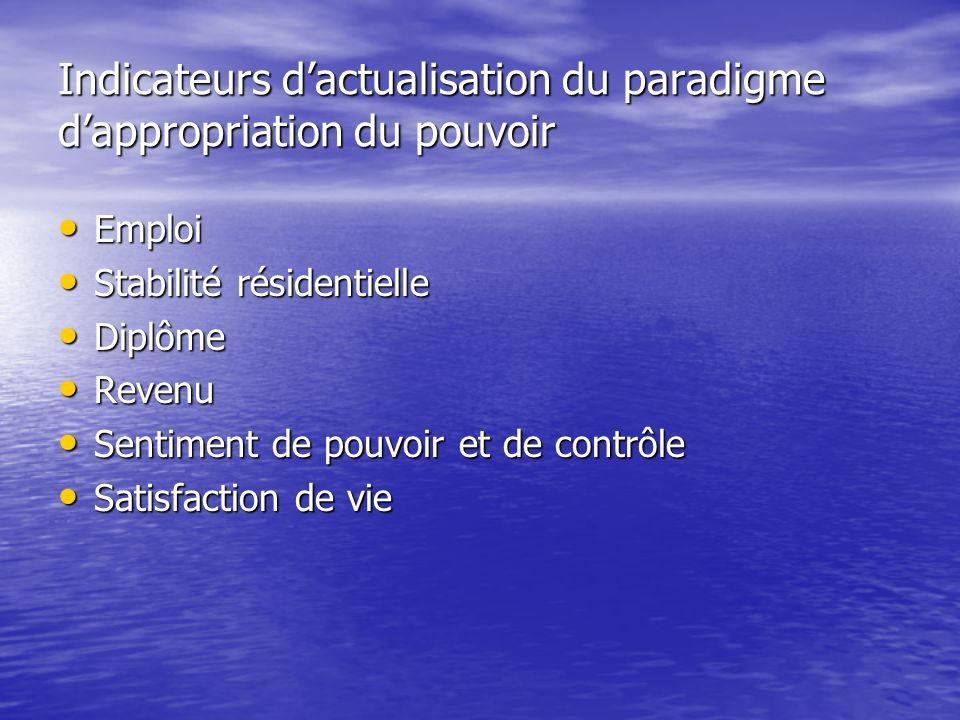 Indicateurs dactualisation du paradigme dappropriation du pouvoir Emploi Emploi Stabilité résidentielle Stabilité résidentielle Diplôme Diplôme Revenu