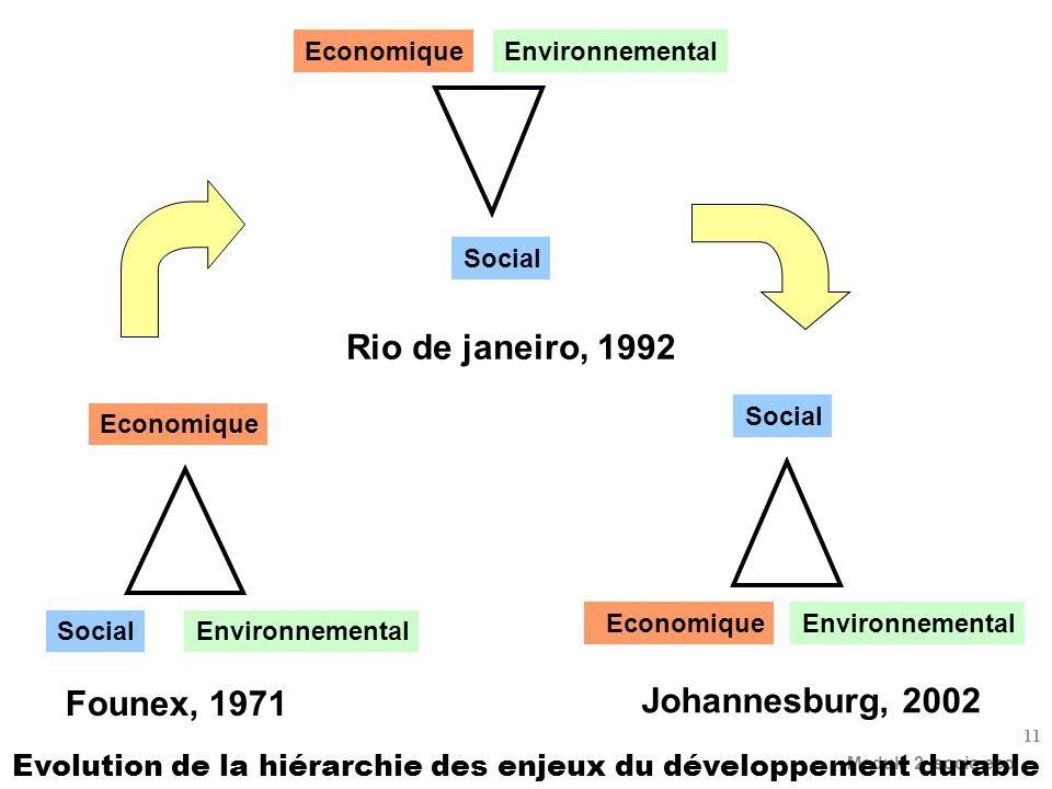 Module 2_socio eco 11 Rio de janeiro, 1992 Social EconomiqueEnvironnemental Johannesburg, 2002 EconomiqueEnvironnemental Social Founex, 1971 Economique Environnemental Social Evolution de la hiérarchie des enjeux du développement durable