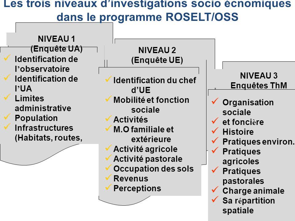 Identification de l observatoire Identification de l UA Limites administrative Population Infrastructures (Habitats, routes, NIVEAU 1 (Enquête UA) Ide