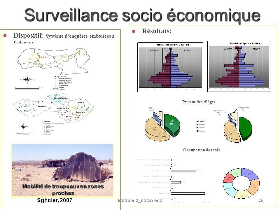 Module 2_socio eco26 Surveillance socio économique Résultats: Dispositif: Système denquêtes emboitées à 3 niveaux Mobilité de troupeaux en zones proches Occupation des sols Pyramides dâges Sghaier, 2007