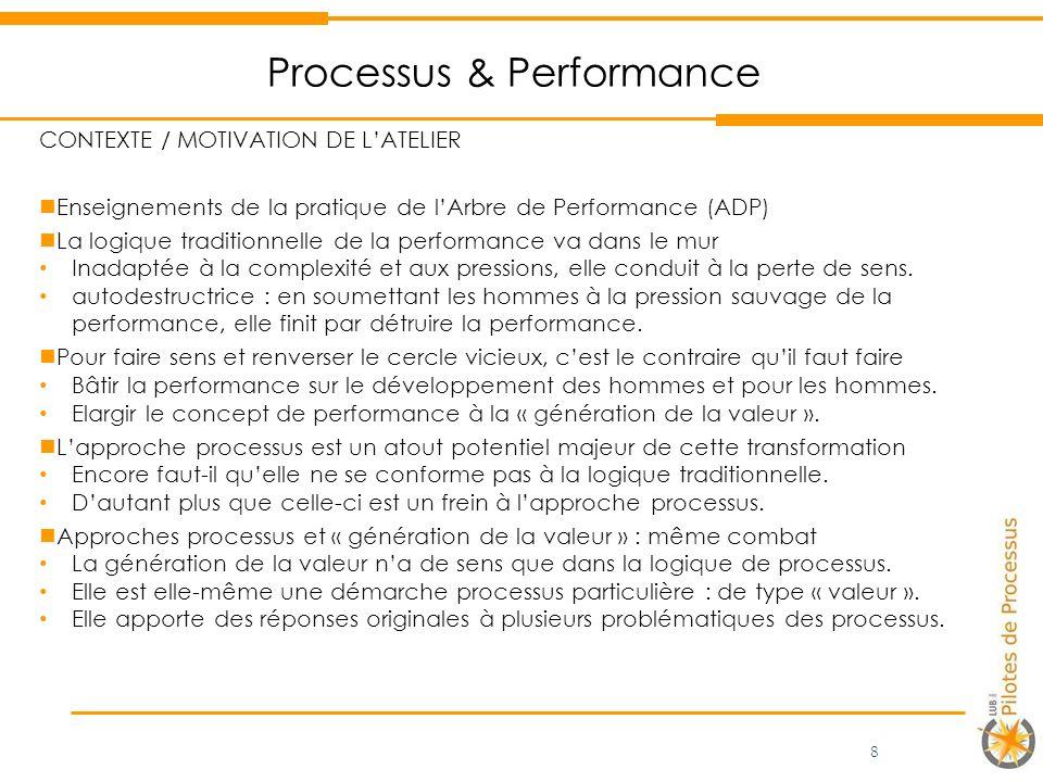 Processus & Performance CONTEXTE / MOTIVATION DE LATELIER Enseignements de la pratique de lArbre de Performance (ADP) La logique traditionnelle de la performance va dans le mur Inadaptée à la complexité et aux pressions, elle conduit à la perte de sens.