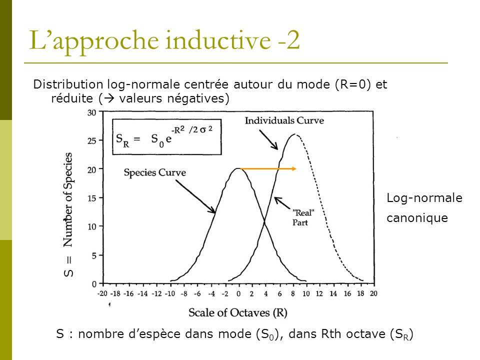 Lapproche inductive -2 Distribution log-normale centrée autour du mode (R=0) et réduite ( valeurs négatives) S : nombre despèce dans mode (S 0 ), dans