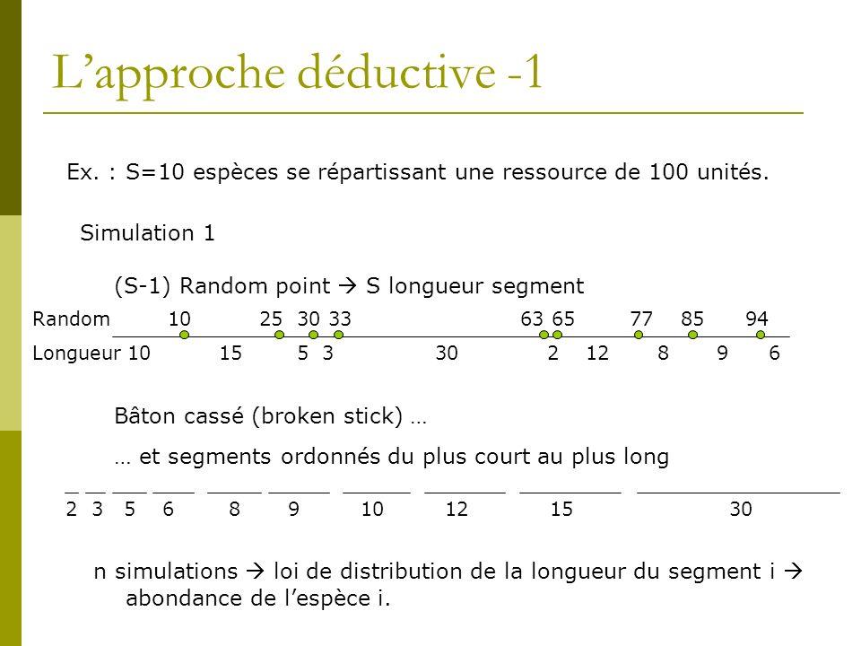 Lapproche déductive -1 Ex. : S=10 espèces se répartissant une ressource de 100 unités. 10 15 5 3 30 2 12 8 9 6 (S-1) Random point S longueur segment 1