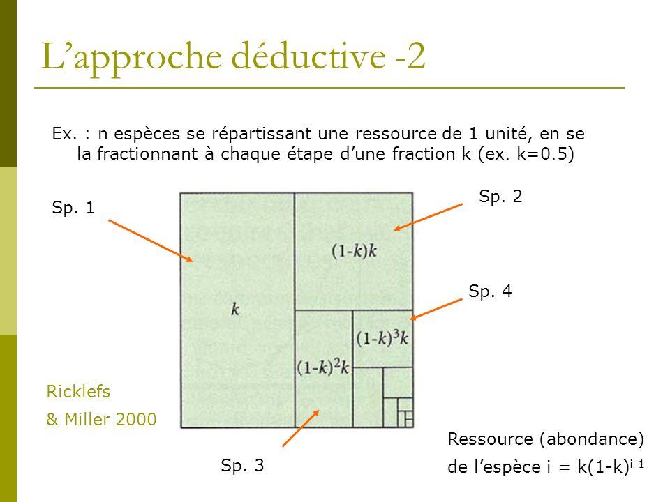 Lapproche déductive -2 Ex. : n espèces se répartissant une ressource de 1 unité, en se la fractionnant à chaque étape dune fraction k (ex. k=0.5) Sp.