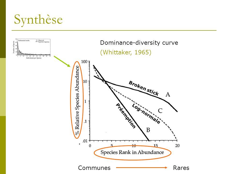 Synthèse Dominance-diversity curve (Whittaker, 1965) CommunesRares Broken stick Log-normale Préemption
