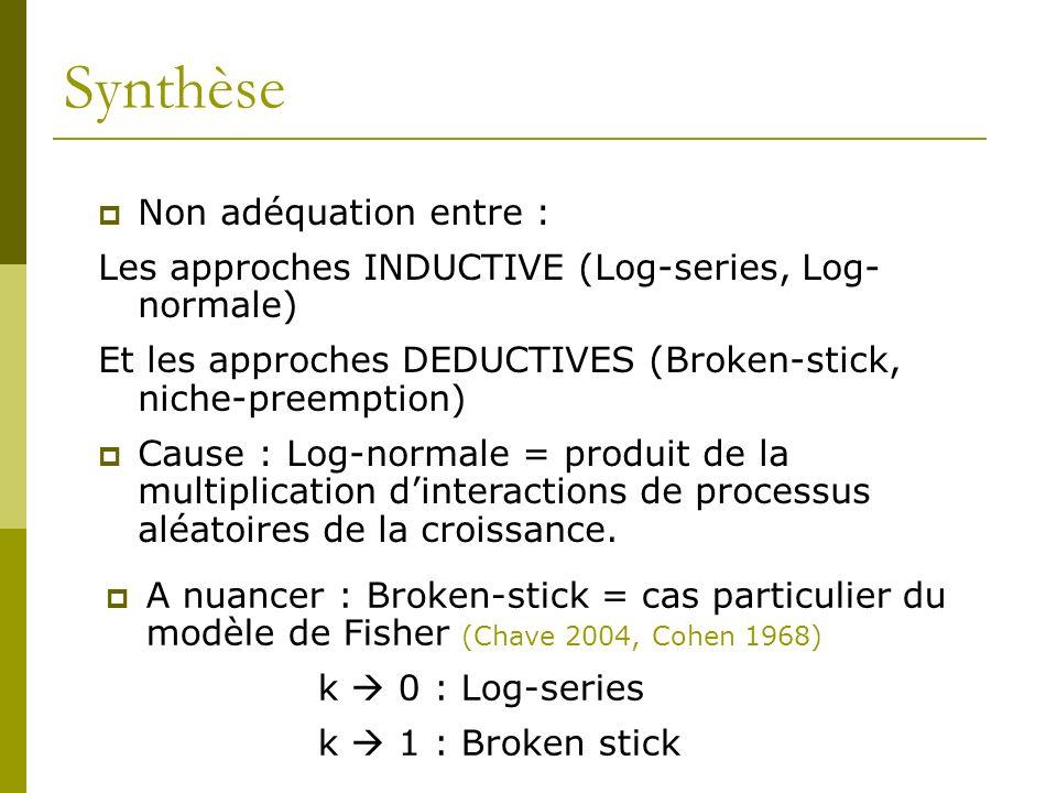 Synthèse Non adéquation entre : Les approches INDUCTIVE (Log-series, Log- normale) Et les approches DEDUCTIVES (Broken-stick, niche-preemption) Cause